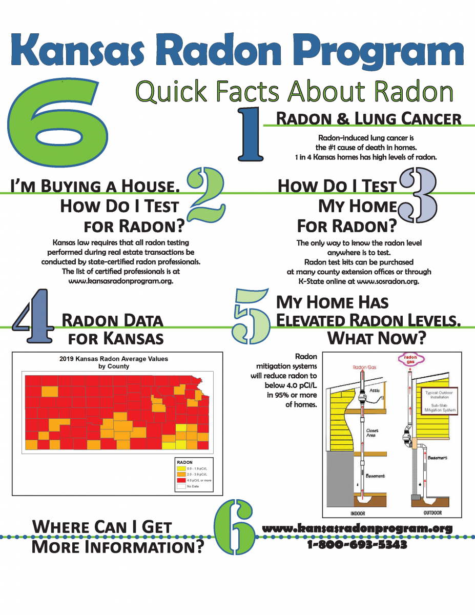 Kansas Radon Program 6 Quick Facts About Radon 1. Radon causes Lung cancer, 2. Test when you buy a home, 3. test the home you live in 4. radon data for kansas, 5, my home had high radon what now 6. who do I call? 1-800-693-5343